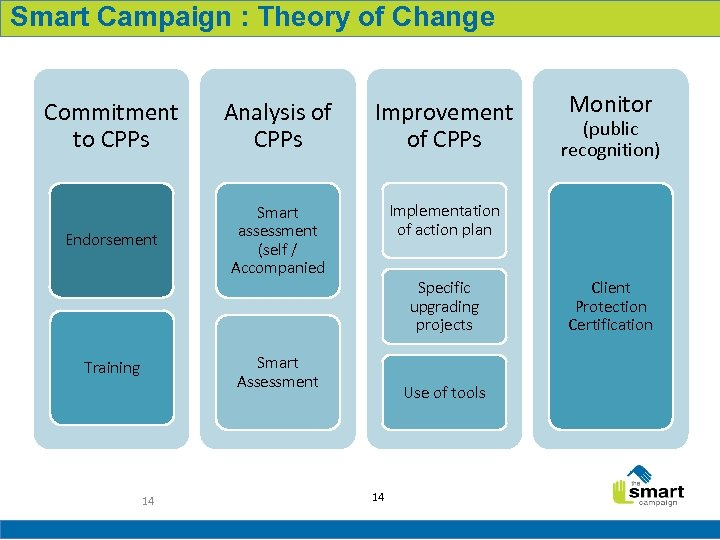 Smart Campaign : Theory of Change Commitment to CPPs Analysis of CPPs Improvement of