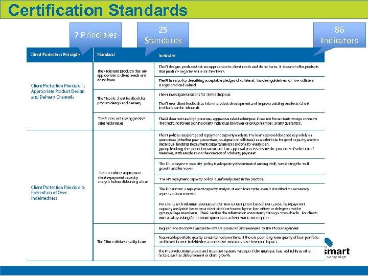 Certification Standards 7 Principles 25 Standards 86 Indicators 19