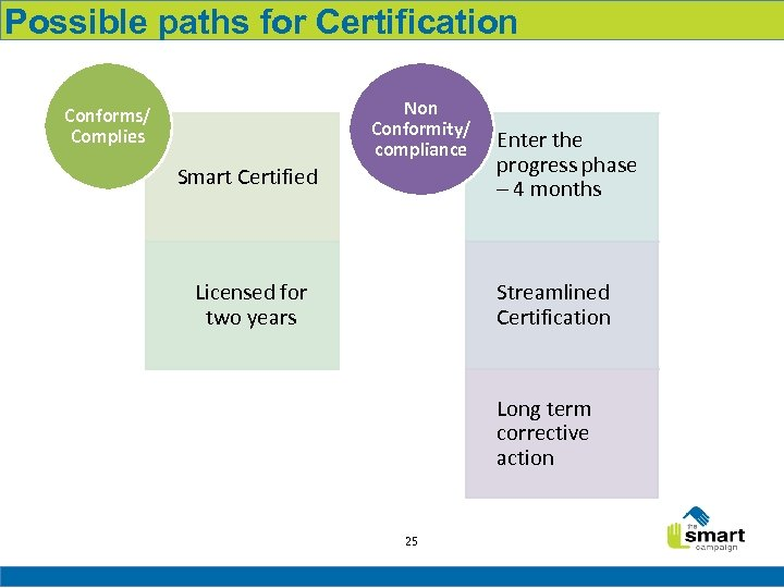 Possible paths for Certification Non Conformity/ compliance Conforms/ Complies Smart Certified Licensed for two