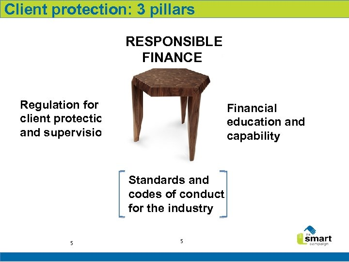 Client protection: 3 pillars RESPONSIBLE FINANCE Regulation for client protection and supervision Financial RESPONSIBLE