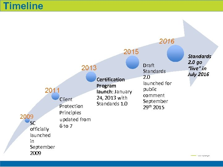 Timeline Milestones To-Date 2016 2015 2013 2011 2009 SC officially launched in September 2009