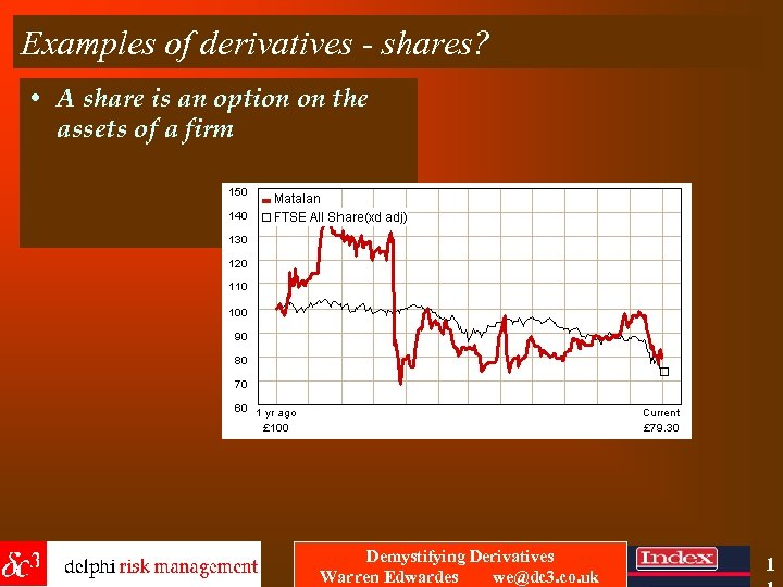 Examples of derivatives - shares? • A share is an option on the assets