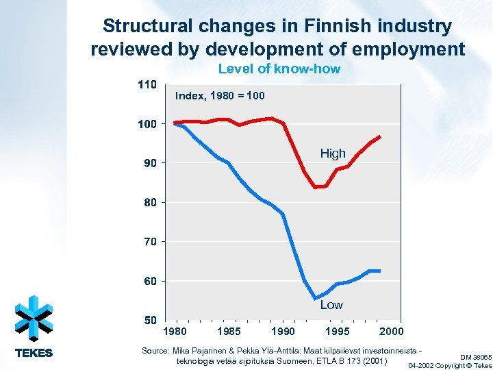 Structural changes in Finnish industry reviewed by development of employment Level of know-how Index,