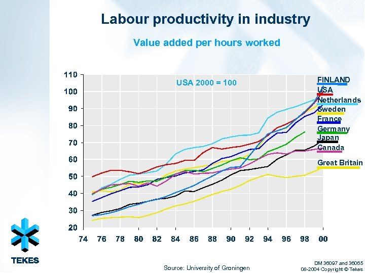 Labour productivity in industry Value added per hours worked USA 2000 = 100 FINLAND