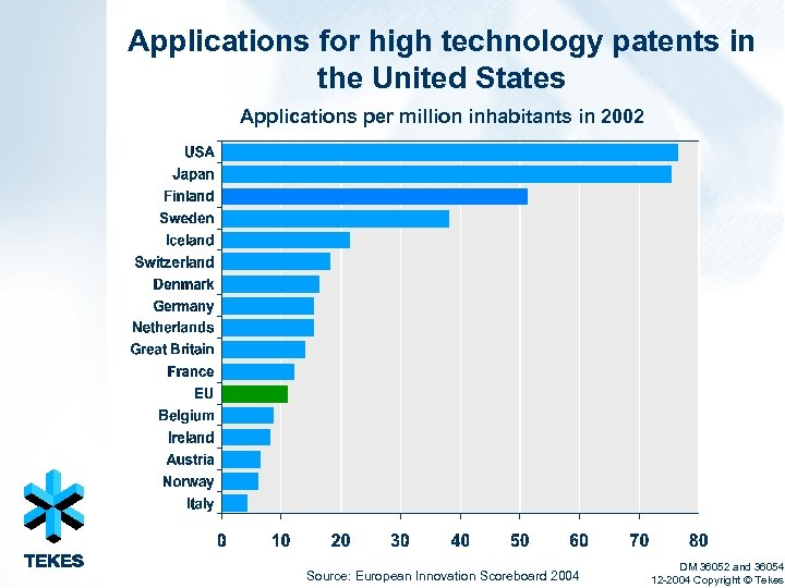 Applications for high technology patents in the United States Applications per million inhabitants in
