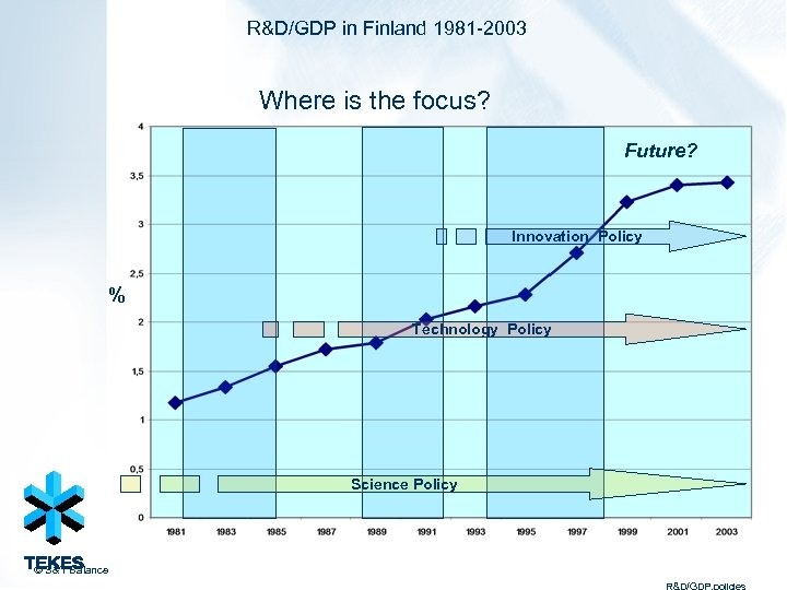 R&D/GDP in Finland 1981 -2003 Where is the focus? Future? Innovation Policy % Technology