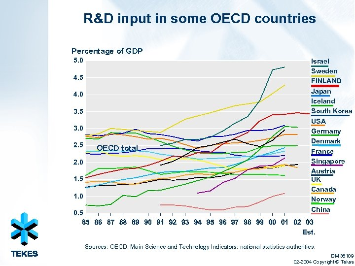 R&D input in some OECD countries Percentage of GDP 5. 0 4. 5 4.