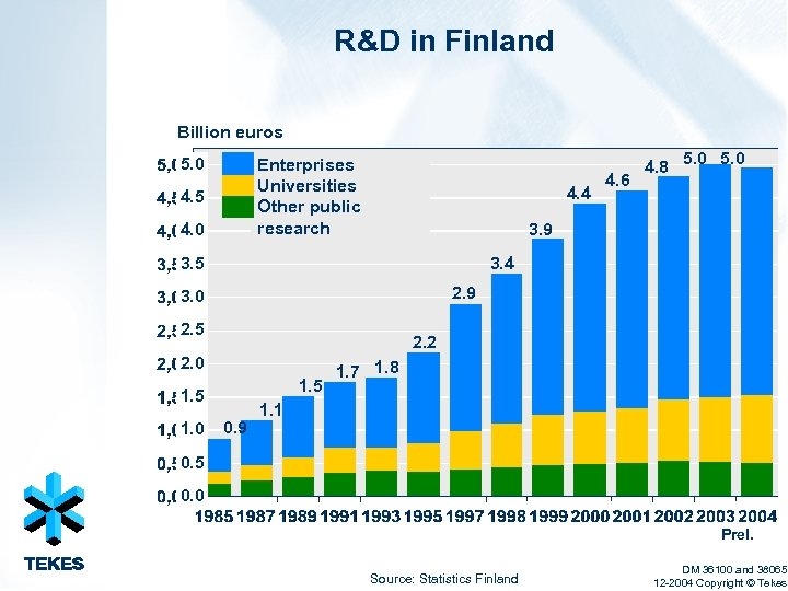 R&D in Finland Billion euros 5. 0 Enterprises Universities Other public research 4. 5