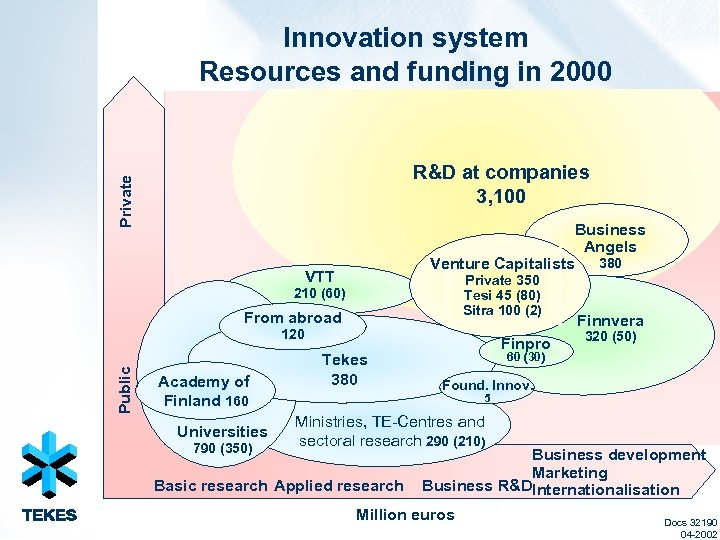Innovation system Resources and funding in 2000 Private R&D at companies 3, 100 Venture