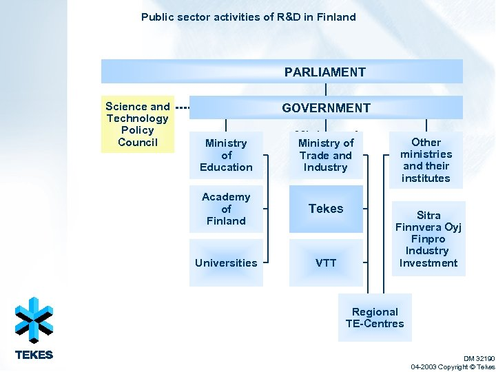 Public sector activities of R&D in Finland PARLIAMENT Science and Technology Policy Council GOVERNMENT