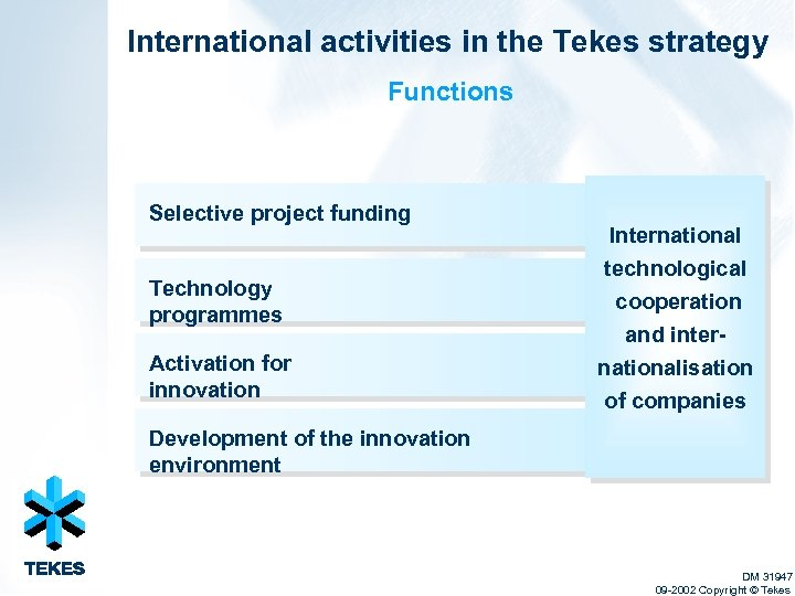 International activities in the Tekes strategy Functions Selective project funding Technology programmes Activation for