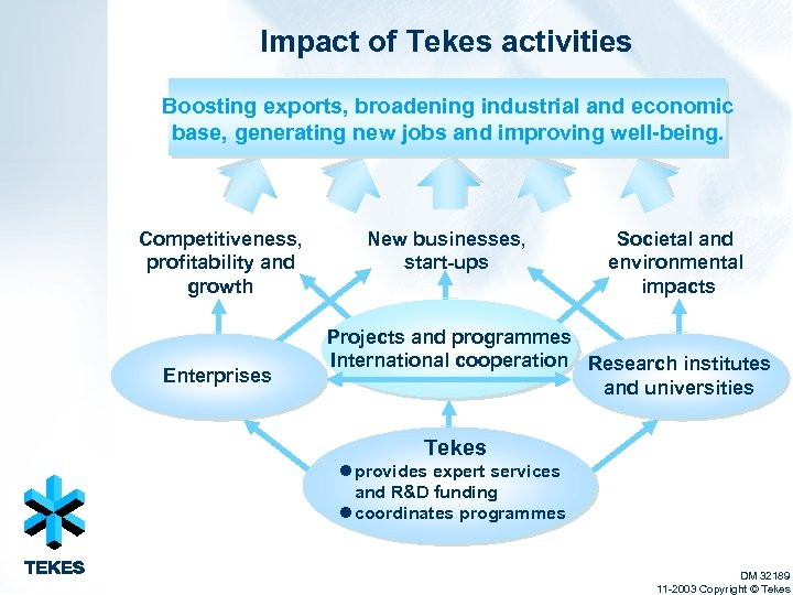 Impact of Tekes activities Boosting exports, broadening industrial and economic base, generating new jobs