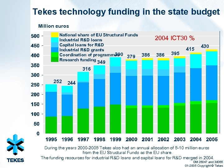 Tekes technology funding in the state budget Million euros National share of EU Structural