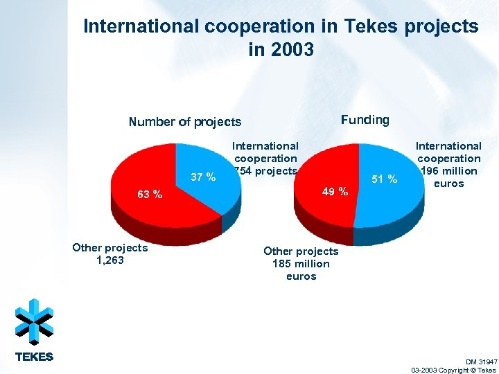 International cooperation in Tekes projects in 2003 Funding Number of projects 37 % 63
