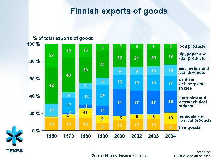 Finnish exports of goods % of total exports of goods Wood products Pulp, paper