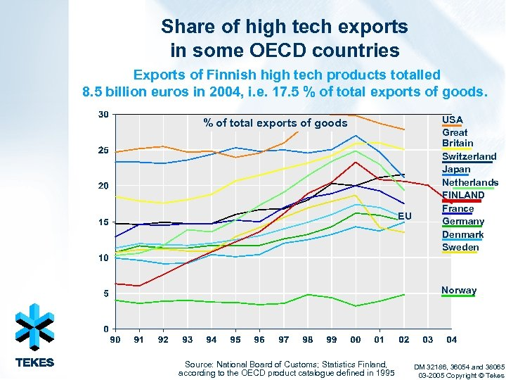 Share of high tech exports in some OECD countries Exports of Finnish high tech