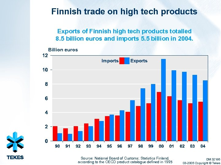 Finnish trade on high tech products Exports of Finnish high tech products totalled 8.