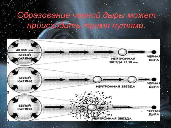Образование черной дыры может происходить тремя путями.
