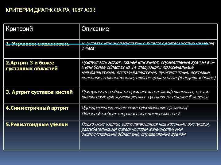 КРИТЕРИИ ДИАГНОЗА РА, 1987 ACR Критерий Описание 1. Утренняя скованность В суставах или околосуставных