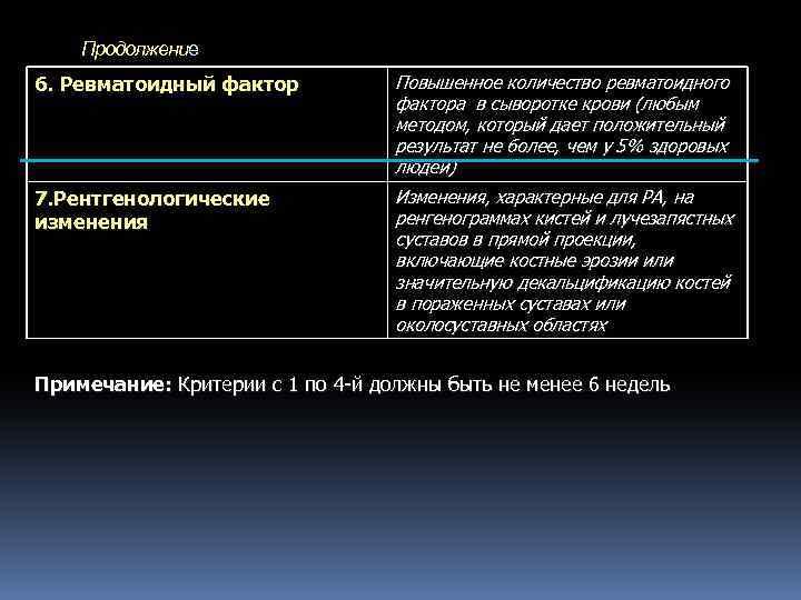 Продолжение 6. Ревматоидный фактор Повышенное количество ревматоидного фактора в сыворотке крови (любым методом,