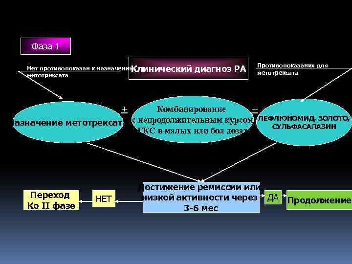 Фаза 1 Нет противопоказан к назначению Клинический метотрексата диагноз РА Противопоказания для метотрексата +