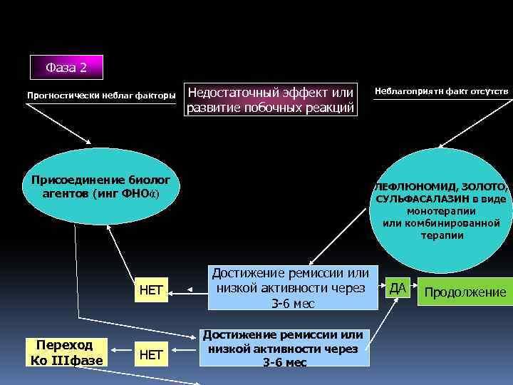 Фаза 2 Прогностически неблаг факторы Недостаточный эффект или развитие побочных реакций Присоединение биолог агентов