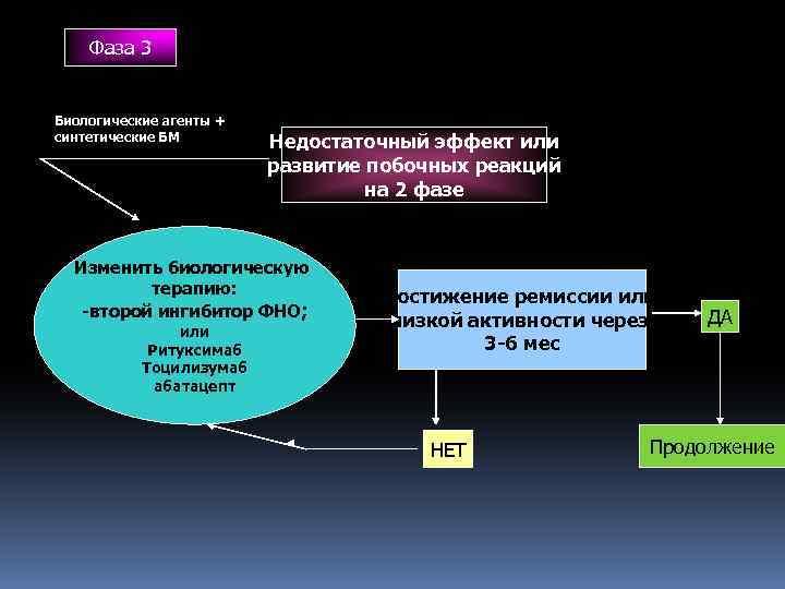 Фаза 3 Биологические агенты + синтетические БМ Недостаточный эффект или развитие побочных реакций на