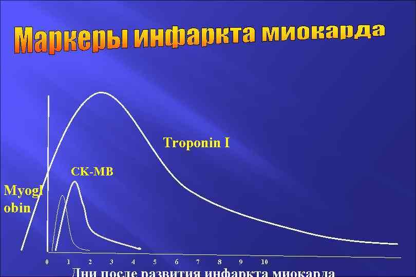 Troponin I CK-MB Мyogl obin 0 1 2 3 4 5 6 7 8