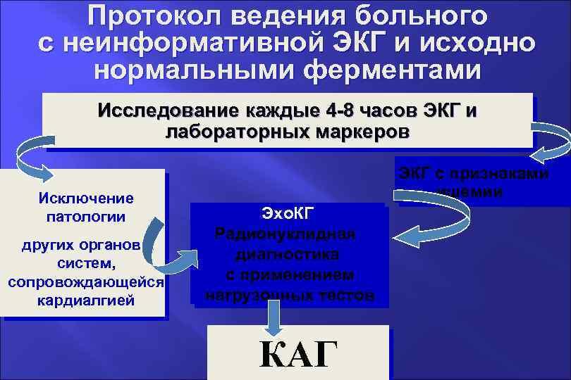 Протокол ведения больного с неинформативной ЭКГ и исходно нормальными ферментами Исследование каждые 4 -8