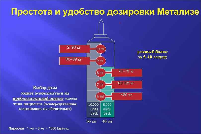 Простота и удобство дозировки Метализе 90 кг 10 ml 80– 89 кг 9 ml