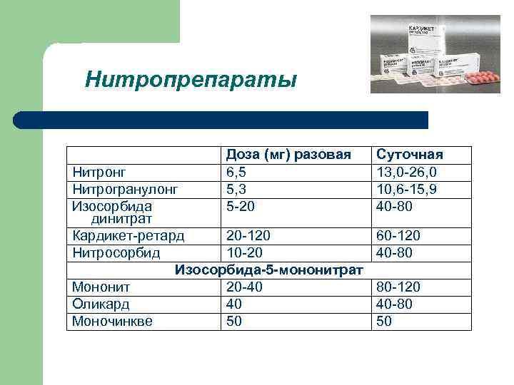 Нитропрепараты Доза (мг) разовая 6, 5 5, 3 5 -20 Нитронг Нитрогранулонг Изосорбида динитрат
