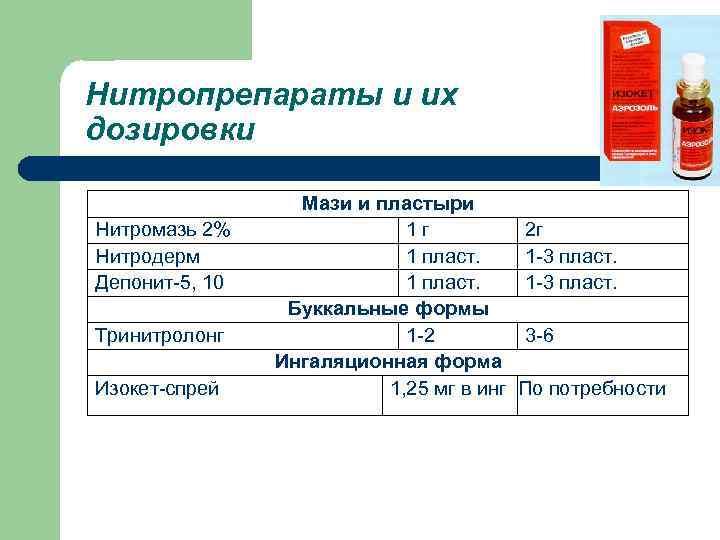 Нитропрепараты и их дозировки Нитромазь 2% Нитродерм Депонит-5, 10 Тринитролонг Изокет-спрей Мази и пластыри