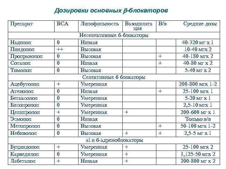 Дозировки основных -блокаторов Препарат ВСА Надолол Пиндолол Пропранолол Соталол Тимолол 0 ++ 0 0