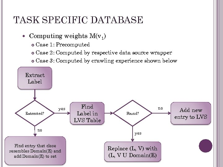 TASK SPECIFIC DATABASE Computing weights M(v 1) Case 1: Precomputed Case 2: Computed by