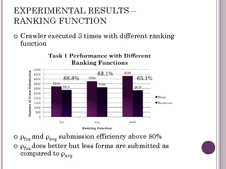 EXPERIMENTAL RESULTS – RANKING FUNCTION Crawler executed 3 times with different ranking function 88.