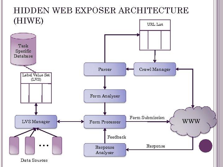 HIDDEN WEB EXPOSER ARCHITECTURE (HIWE) URL List Task Specific Database Parser Crawl Manager Label