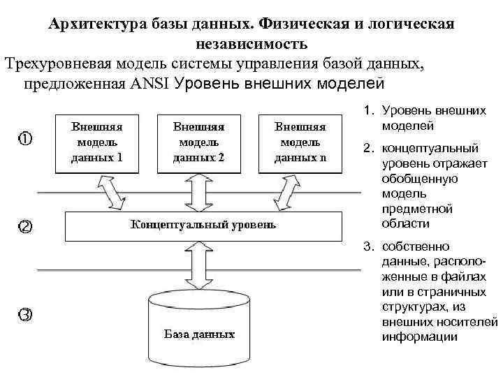 Архитектура базы данных. Физическая и логическая независимость Трехуровневая модель системы управления базой данных, предложенная