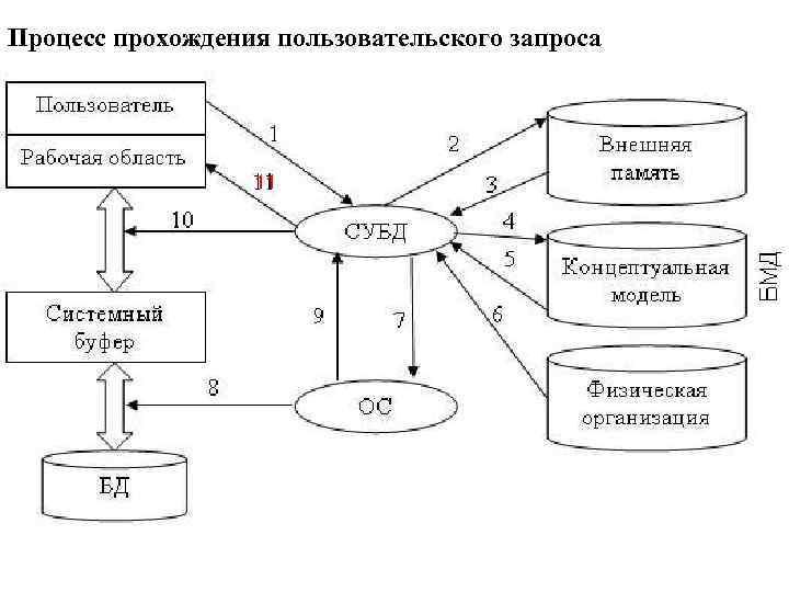 Процесс прохождения пользовательского запроса 11