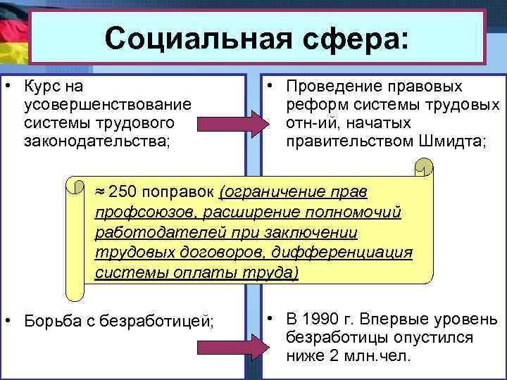 Социальная сфера: • Курс на усовершенствование системы трудового законодательства; • Проведение правовых реформ системы