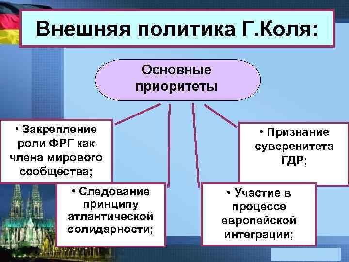 Внешняя политика Г. Коля: Основные приоритеты • Закрепление роли ФРГ как члена мирового сообщества;