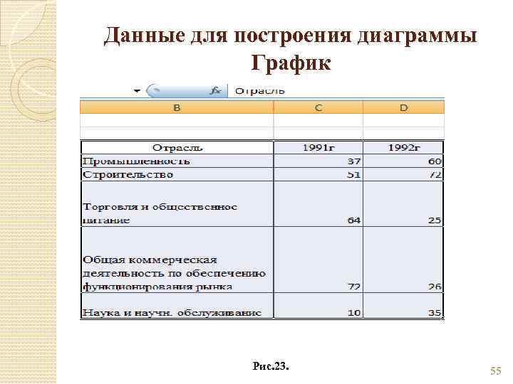Данные для построения диаграммы График Рис. 23. 55