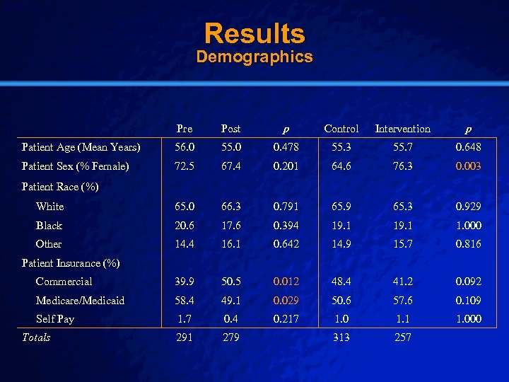 Slide 16 © 2003 By Default! Results Demographics Pre Post p Control Intervention p