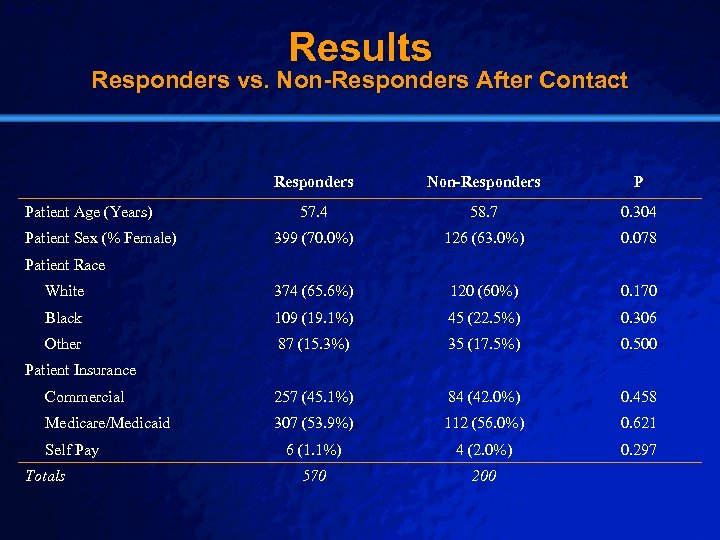 Slide 18 © 2003 By Default! Results Responders vs. Non-Responders After Contact Responders Non-Responders