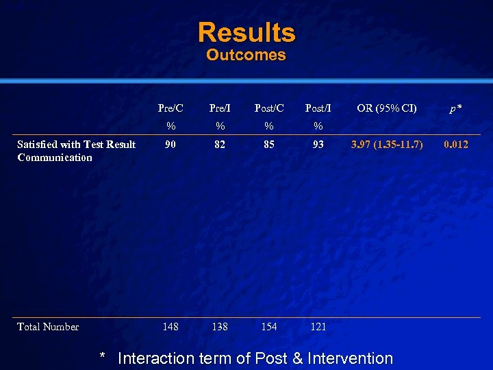 Slide 19 © 2003 By Default! Results Outcomes Pre/C Pre/I Post/C Post/I % %