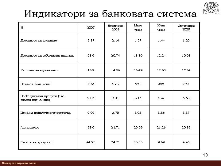 Индикатори за банковата система % 2007 Декември 2008 Март 2009 Юни 2009 Септември 2009