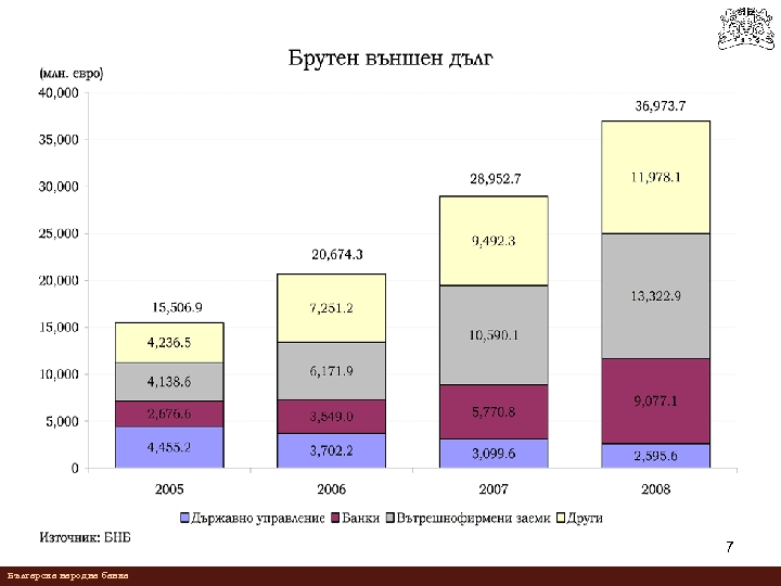 7 Българска народна банка