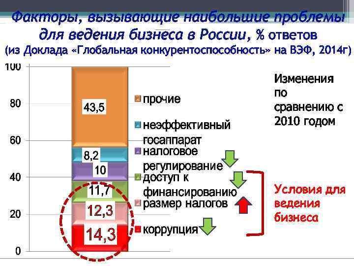 Факторы, вызывающие наибольшие проблемы для ведения бизнеса в России, % ответов (из Доклада «Глобальная