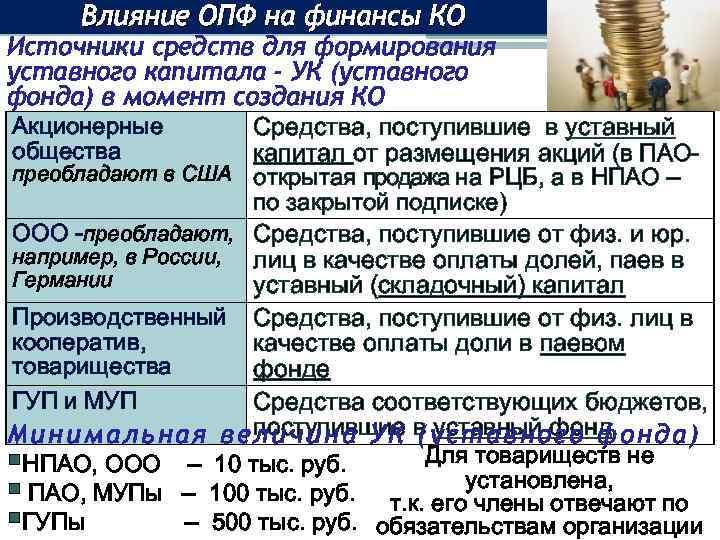 Влияние ОПФ на финансы КО Источники средств для формирования уставного капитала - УК (уставного