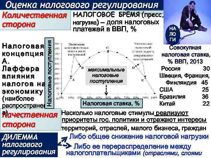 Оценка налогового регулирования Налоговая концепция А. Лаффера влияния налогов на экономику Налоговые поступления Количественная