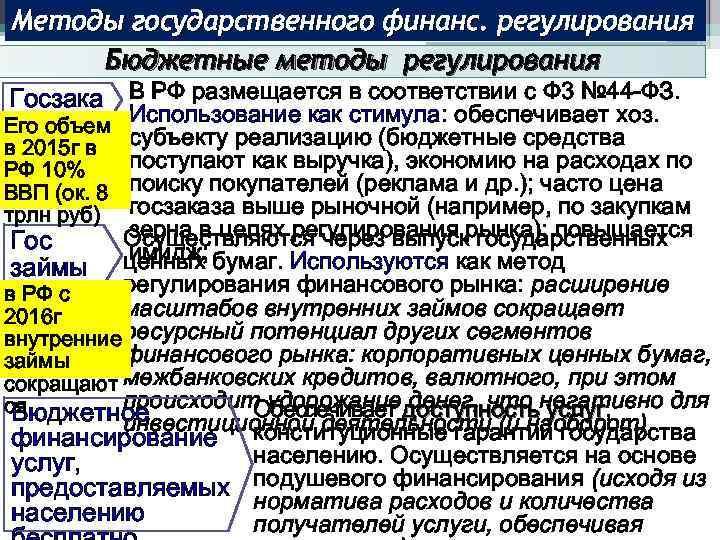 Методы государственного финанс. регулирования Бюджетные методы регулирования Госзака В РФ размещается в соответствии с